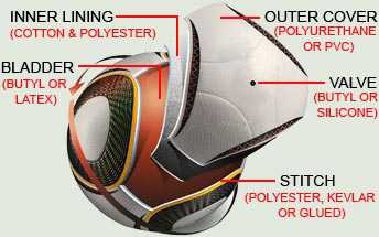 The different materials for each part of a soccer ball